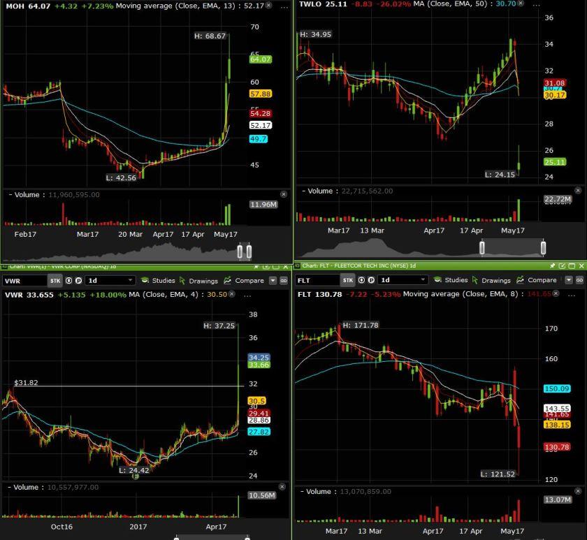 SIde charts $MOH $TWLO %FLT $VWR