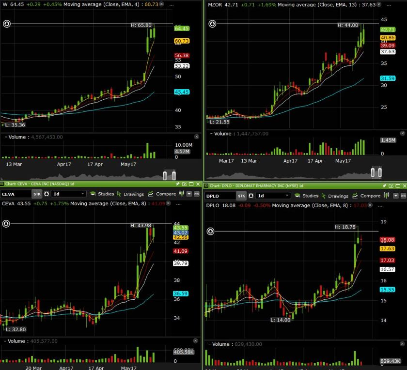 side charts
