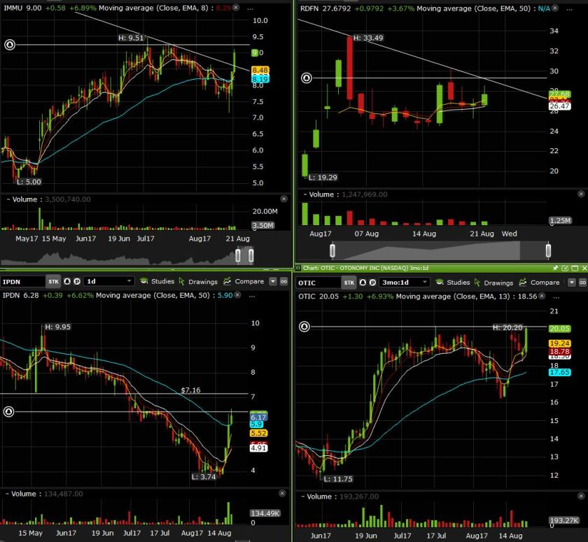 side charts august 22