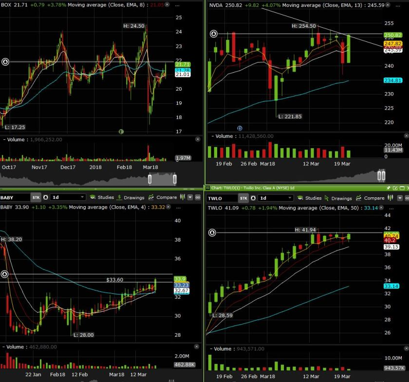 side charts march 21