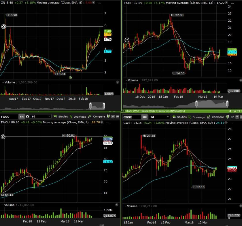 side charts march 22