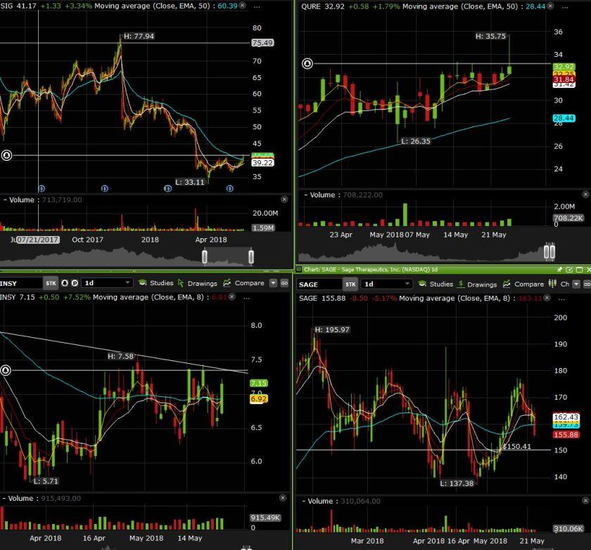 side charts may 24