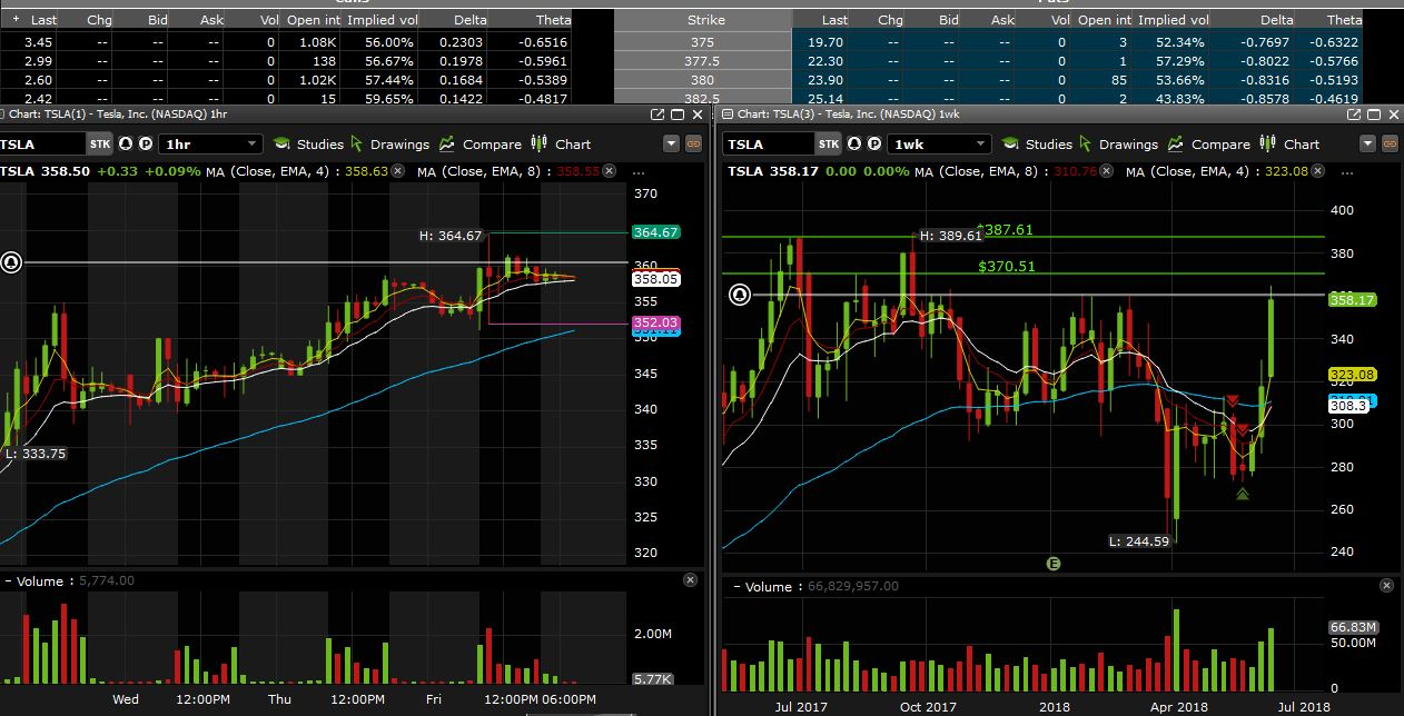 Weekly options trading ideas