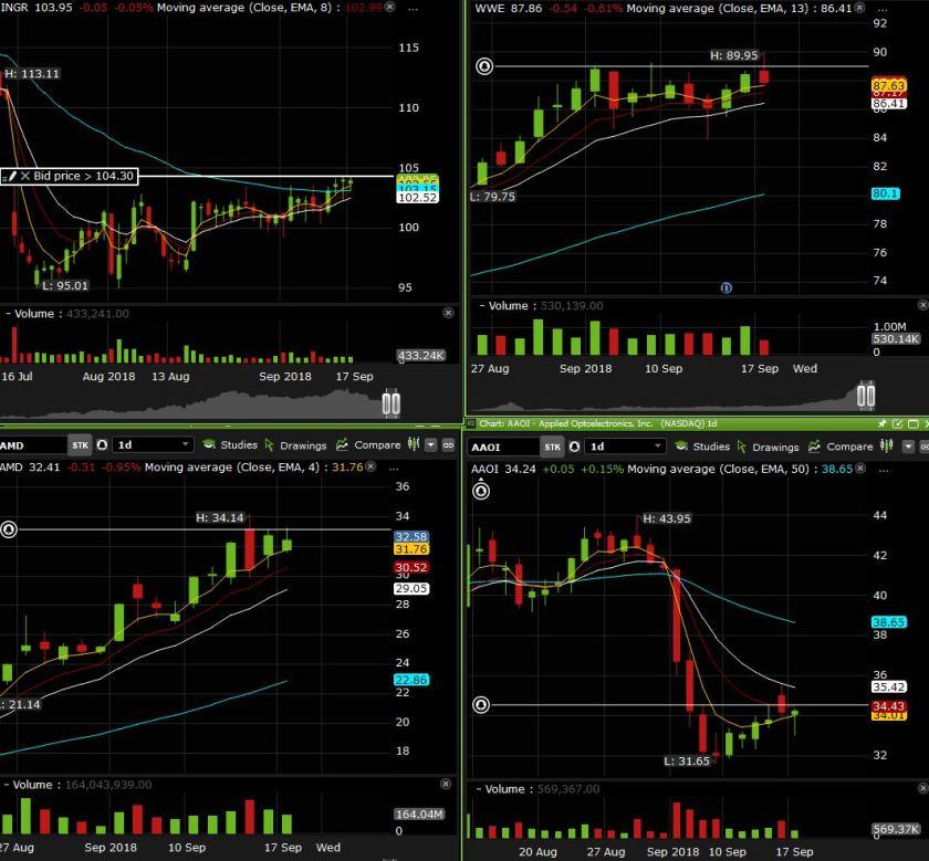 sde charts